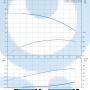 Горизонтальный центробежный насос CM15-1 A-R-A-V-AQQV F-A-A - 97516626