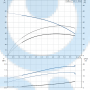 Горизонтальный центробежный насос CM10-3 A-R-A-E-AQQE F-A-A-N - 96943353