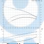 Горизонтальный центробежный насос CM25-1 A-R-I-V-AQQV C-A-A - 97516411