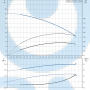 Горизонтальный центробежный насос CM3-2 A-R-A-E-AQQE C-A-A - 96807022