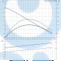 Канализационный насос  SEG.40.09.2.1.502 - 96076212