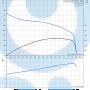 Канализационный насос  APG.50.48.3 - 96835726