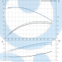 Консольный насос  NK 80-160/167 A2-F-A-E-BAQE - 97830149