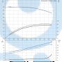 Консольный насос  NK 50-160/177 A2-F-A-E-BAQE - 97830109