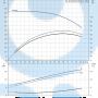 Консольный насос  NK 50-250/205 A2-F-A-E-BAQE - 97830114