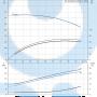 Консольный насос  NK 50-250/233 A2-F-A-E-BAQE - 97830116