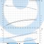 Консольный насос  NK 40-250/255 A2-F-A-E-BAQE - 97830096
