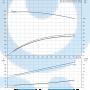 Консольный насос  NK 50-315/285 A2-F-A-E-BAQE - 97830120