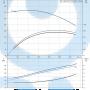 Консольный насос  NK 125-315/317 A2-F-A-E-BAQE - 97830504