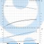 Консольный насос  NK 50-315/321 A2-F-A-E-BAQE - 97830122