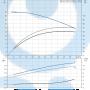 Моноблочный насос  NB 40-125/127 AF2ABAQE - 97836728