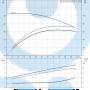 Моноблочный насос NB 40-125/139 AF2ABAQE - 97836729