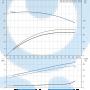 Моноблочный насос NB 50-160/150 AF2ABAQE - 97836740
