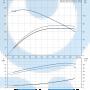 Моноблочный насос NB 80-160/151 DF2ABAQE - 97836756