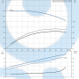 Моноблочный насос NB 40-160/158 AF2ABAQE - 97836730
