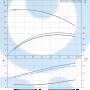 Моноблочный насос NB 65-160/173 DF2ABAQE - 97836751