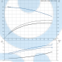 Моноблочный насос NB 32-200.1/188 AF2ABAQE - 97836724