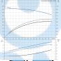 Моноблочный насос NB 32-200/190 AF2ABAQE - 97836716