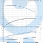 Моноблочный насос NB 100-200/192 AF2ABAQE - 97836825