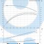 Моноблочный насос NB 50-200/198 DF2ABAQE - 97836742