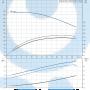 Моноблочный насос NB 32-200.1/207 AF2ABAQE - 97836762