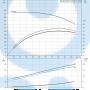 Моноблочный насос NB 50-200/210 DF2ABAQE - 97836743