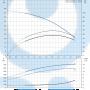 Вертикальный насос CR3-8 A-FGJ-A-E-HQQE 3x23 - 96516655
