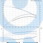 Вертикальный насос CR1S-15 A-FGJ-A-E-HQQE 3x - 96515664