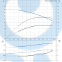 Вертикальный насос CR1S-3 A-FGJ-A-E-HQQE 3x2 - 96515649