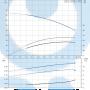 Вертикальный насос CR1S-23 A-A-A-E-HQQE 3x23 - 96515568