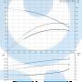 Вертикальный насос CR1S-19 A-A-A-E-HQQE 3x23 - 96515566